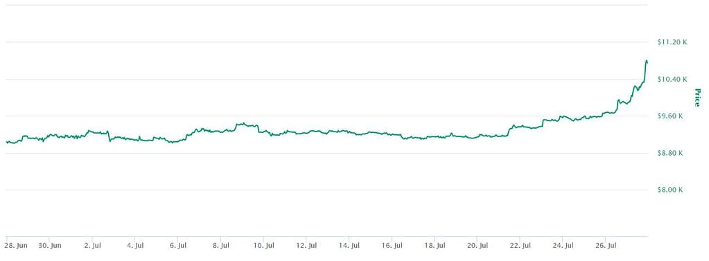Bitcoin Prices Going Up Chart