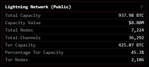Clark Moody Bitcoin Dashboard Lightning Network